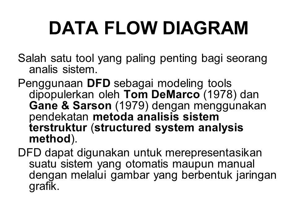 DATA FLOW DIAGRAM Salah satu tool yang paling penting bagi seorang analis sistem.