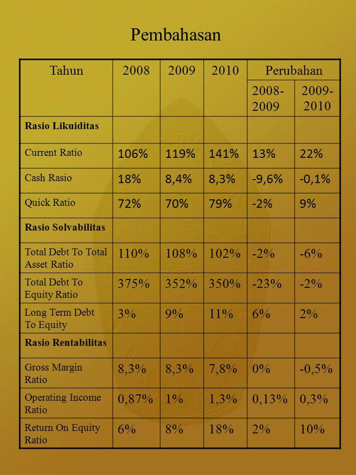 Pembahasan Tahun 2008 2009 2010 Perubahan 2008-2009 2009-2010 106%