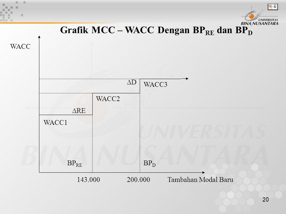 Grafik MCC – WACC Dengan BPRE dan BPD