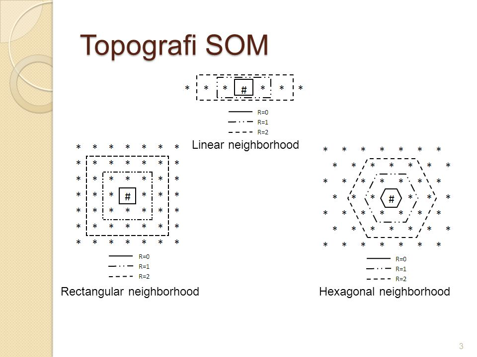 Topografi SOM Linear neighborhood Rectangular neighborhood