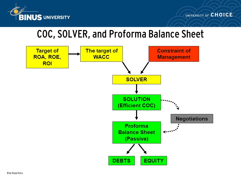 COC, SOLVER, and Proforma Balance Sheet
