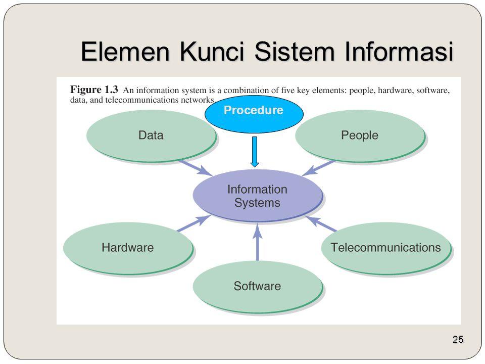 Elemen Kunci Sistem Informasi