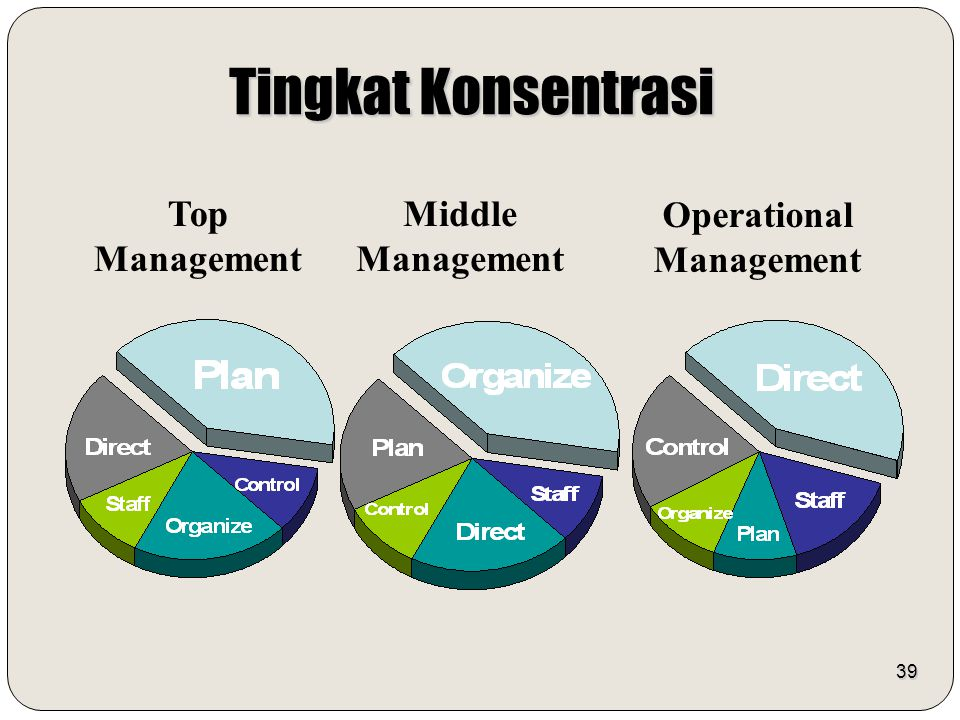 Operational Management