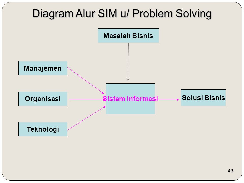 Diagram Alur SIM u/ Problem Solving