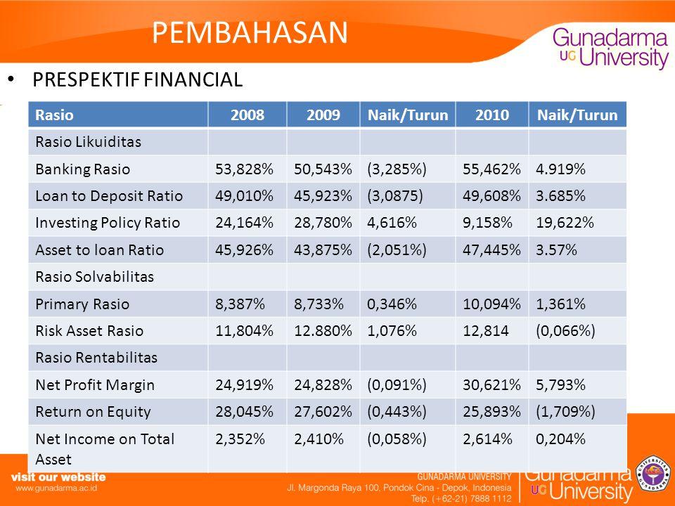 PEMBAHASAN PRESPEKTIF FINANCIAL Rasio 2008 2009 Naik/Turun 2010