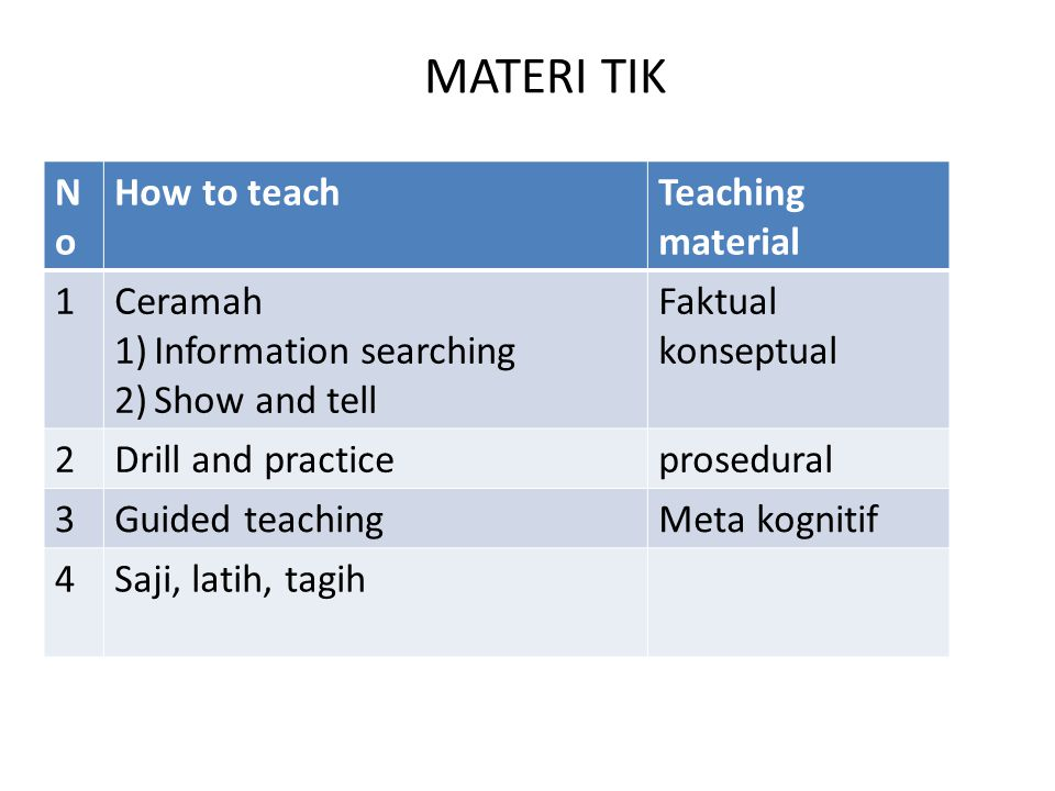 MATERI TIK No How to teach Teaching material 1 Ceramah