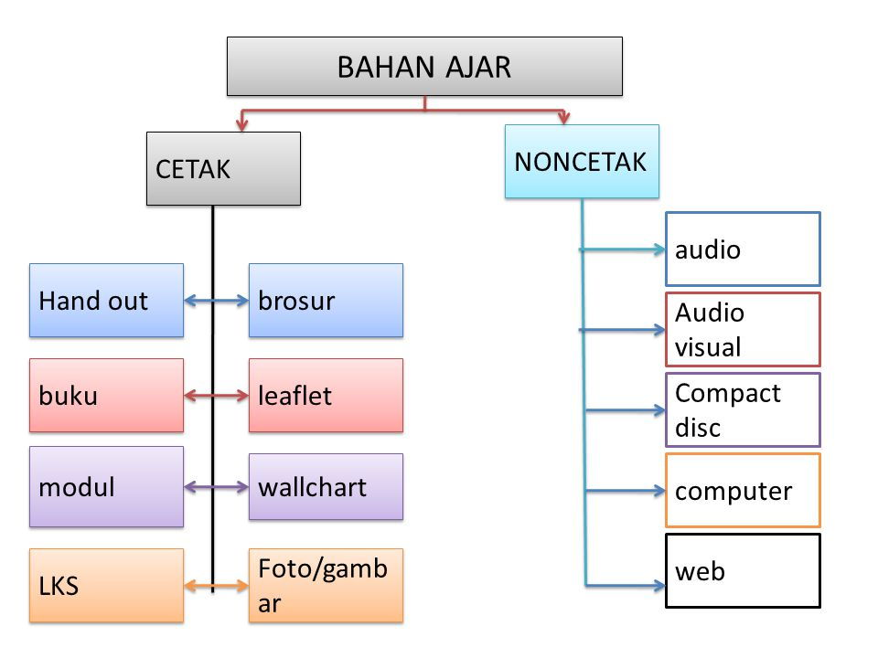 BAHAN AJAR NONCETAK CETAK audio Hand out brosur Audio visual buku