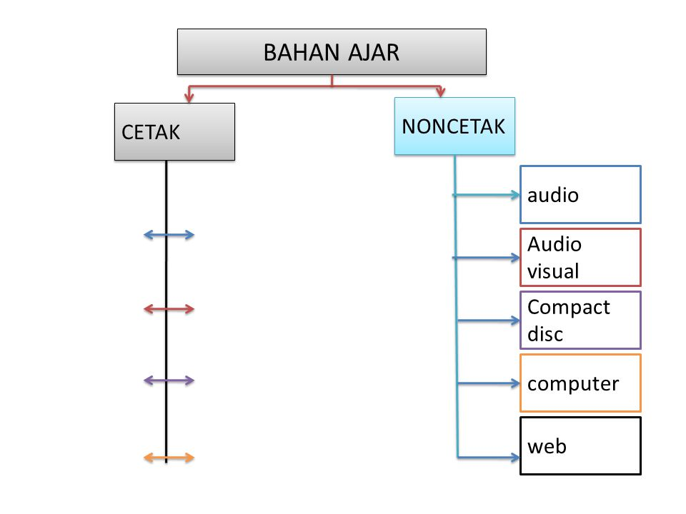 BAHAN AJAR NONCETAK CETAK audio Audio visual Compact disc computer web