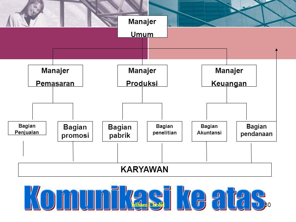 Komunikasi ke atas KARYAWAN Manajer Umum Keuangan Produksi Pemasaran