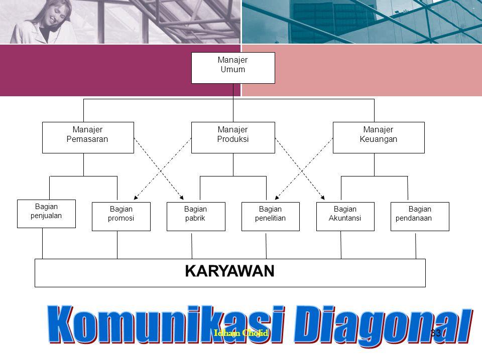 Komunikasi Diagonal KARYAWAN Idham Cholid Manajer Umum Keuangan