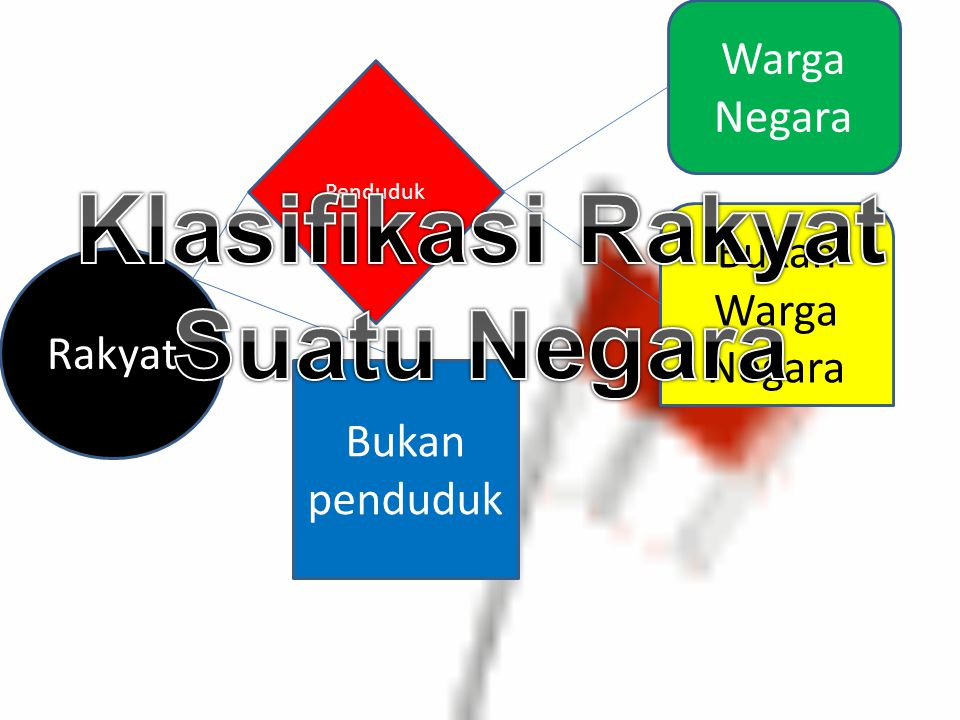 Klasifikasi Rakyat Suatu Negara