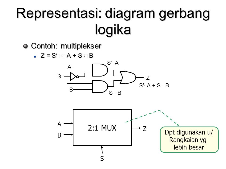 Representasi: diagram gerbang logika