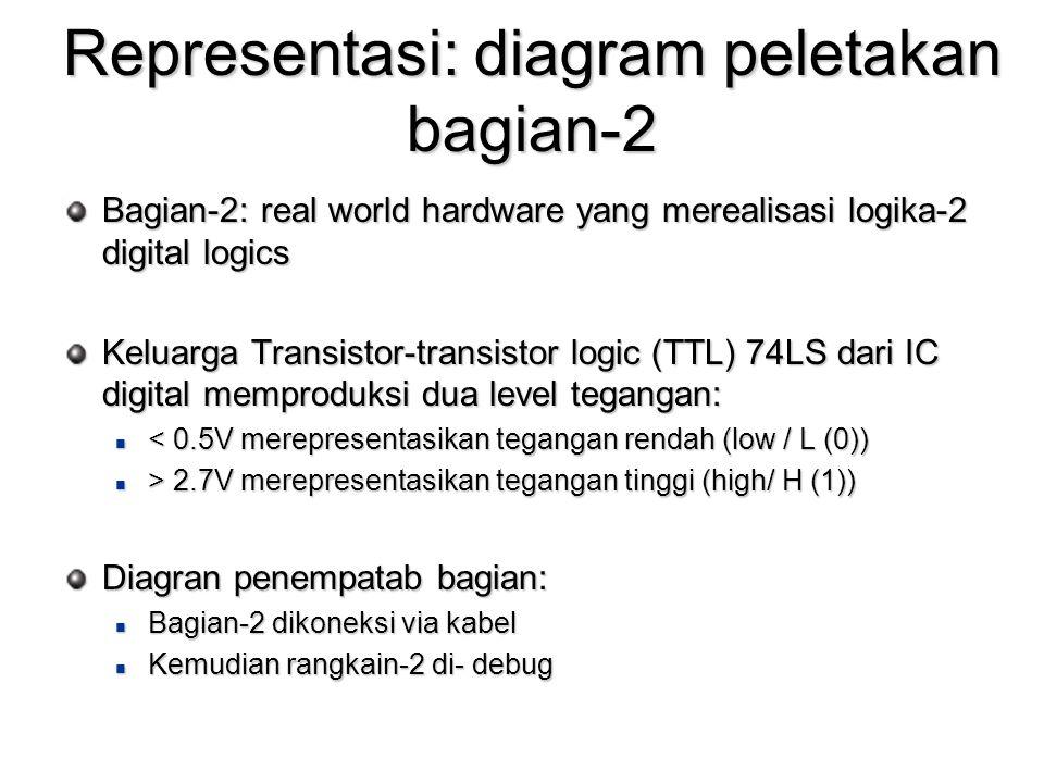 Representasi: diagram peletakan bagian-2