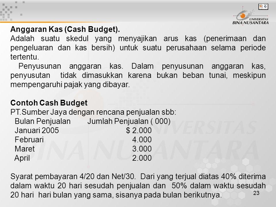 Anggaran Kas (Cash Budget).
