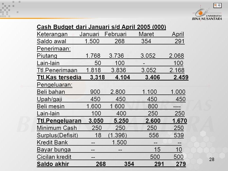 Cash Budget dari Januari s/d April 2005 (000)