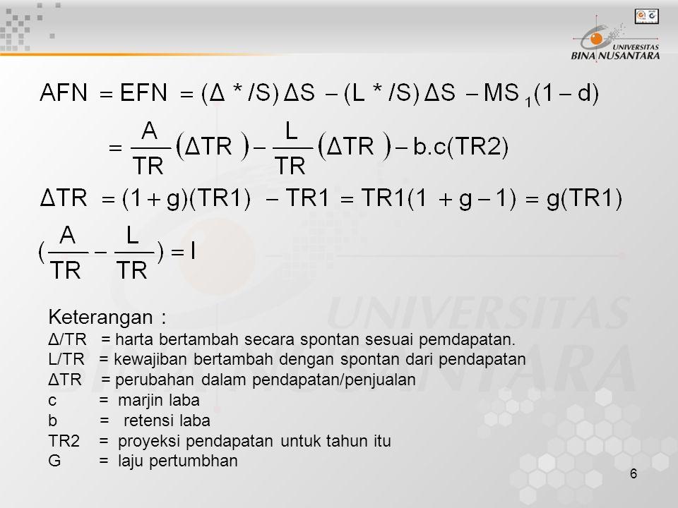 Keterangan : Δ/TR = harta bertambah secara spontan sesuai pemdapatan.