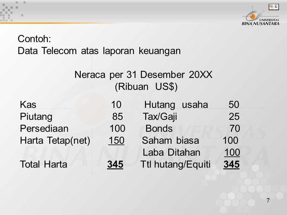 Contoh: Data Telecom atas laporan keuangan. Neraca per 31 Desember 20XX. (Ribuan US$) Kas 10 Hutang usaha 50.