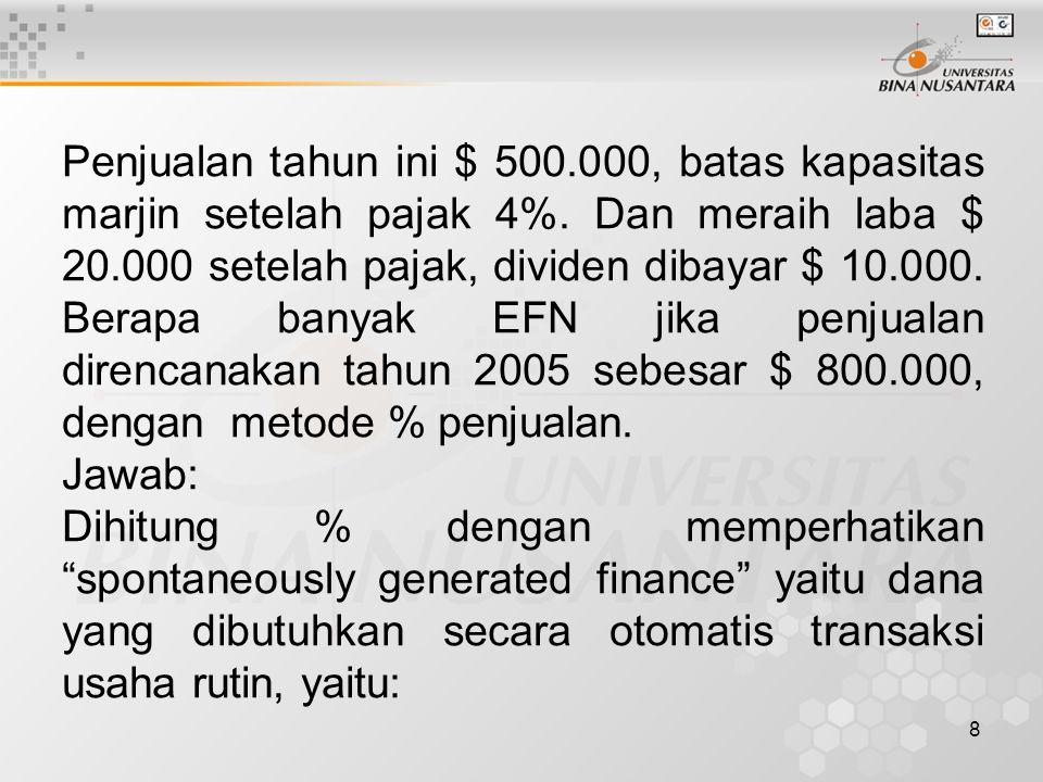 Penjualan tahun ini $ 500.000, batas kapasitas marjin setelah pajak 4%. Dan meraih laba $ 20.000 setelah pajak, dividen dibayar $ 10.000. Berapa banyak EFN jika penjualan direncanakan tahun 2005 sebesar $ 800.000, dengan metode % penjualan.