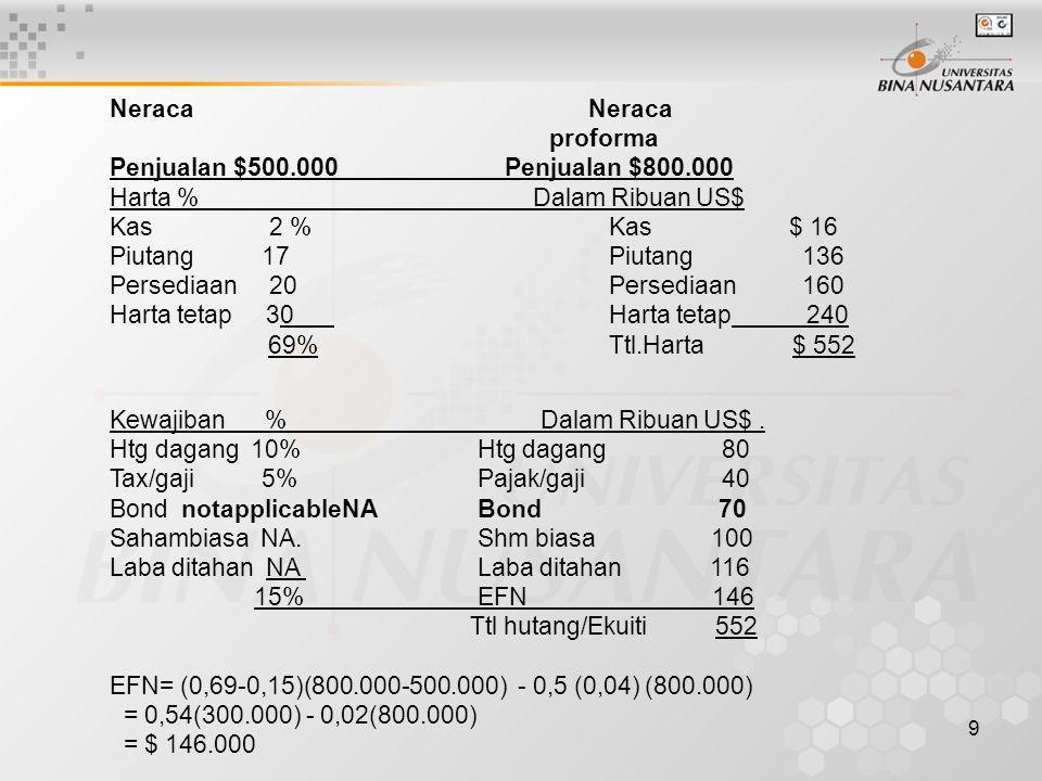 Neraca Neraca proforma. Penjualan $500.000 Penjualan $800.000. Harta % Dalam Ribuan US$