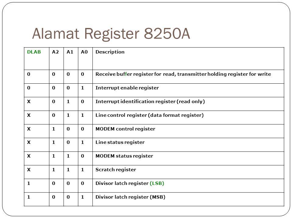 Alamat Register 8250A Description A0 A1 A2 DLAB