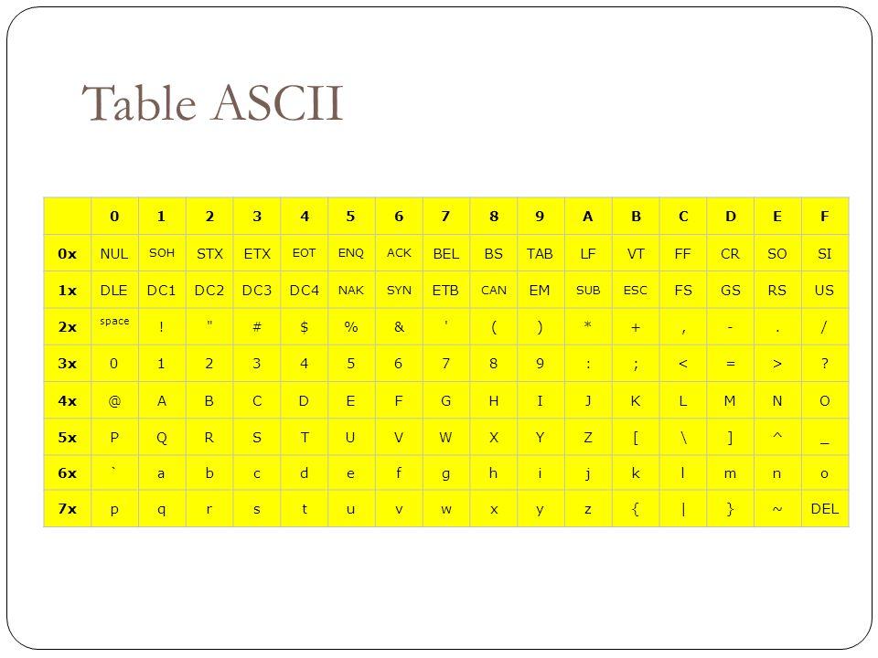 Table ASCII 1 2 3 4 5 6 7 8 9 A B C D E F 0x NUL STX ETX BEL BS TAB LF