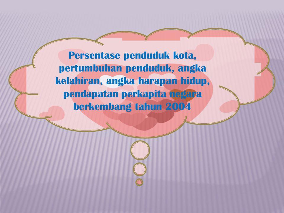Persentase penduduk kota, pertumbuhan penduduk, angka kelahiran, angka harapan hidup, pendapatan perkapita negara berkembang tahun 2004