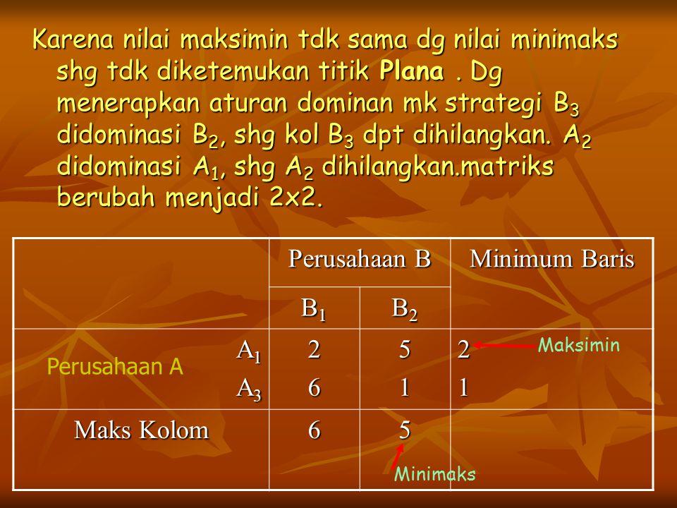 Karena nilai maksimin tdk sama dg nilai minimaks shg tdk diketemukan titik Plana . Dg menerapkan aturan dominan mk strategi B3 didominasi B2, shg kol B3 dpt dihilangkan. A2 didominasi A1, shg A2 dihilangkan.matriks berubah menjadi 2x2.