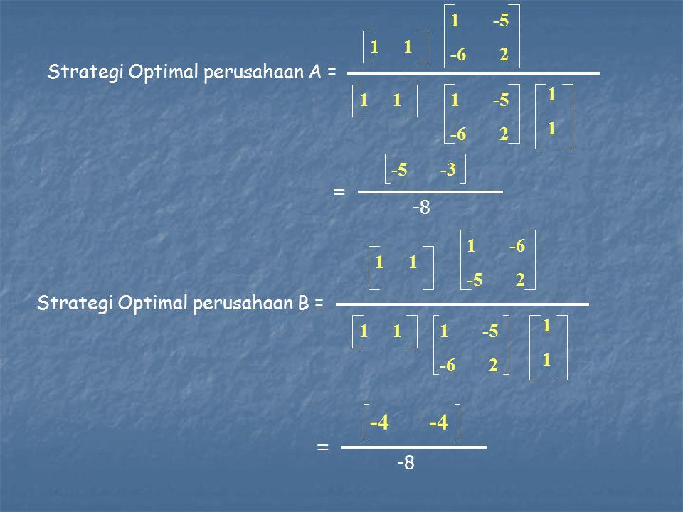 -4 -4 1 -5 -6 2 1 1 Strategi Optimal perusahaan A = 1 1 1 1 -5 -6 2