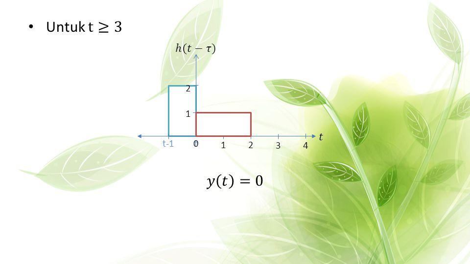 Untuk t≥3 𝑦 𝑡 =0 1 2 ℎ(𝑡−𝜏) 𝑡 t-1 t 3 4