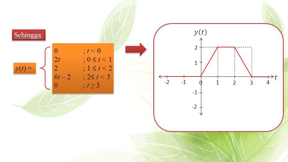 𝑦(𝑡) Sehingga: 0 ; t < 0 2t ; 0  t < 1 2 ; 1  t < 2