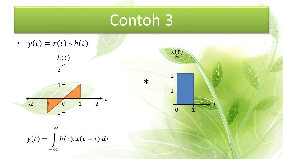 Contoh 3 * 𝑦 𝑡 =𝑥 𝑡 ∗ℎ 𝑡 𝑥(𝑡) ℎ(𝑡) 𝑡 𝑡 𝑦 𝑡 = −∞ ∞ ℎ 𝜏 .𝑥 𝑡−𝜏 𝑑𝜏 1 2 1