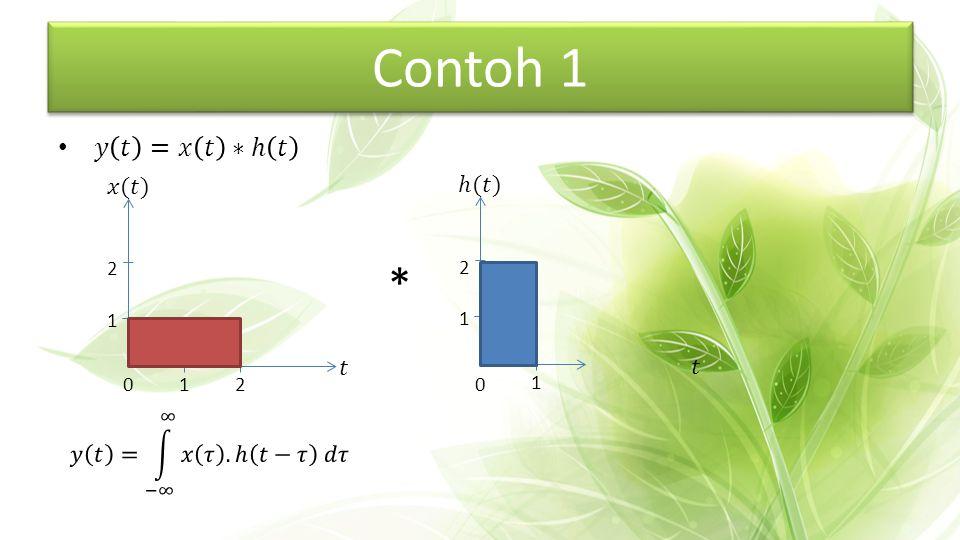 Contoh 1 * 𝑦 𝑡 =𝑥 𝑡 ∗ℎ 𝑡 𝑥(𝑡) ℎ(𝑡) 𝑡 𝑡 𝑦 𝑡 = −∞ ∞ 𝑥 𝜏 .ℎ 𝑡−𝜏 𝑑𝜏 1 2 1