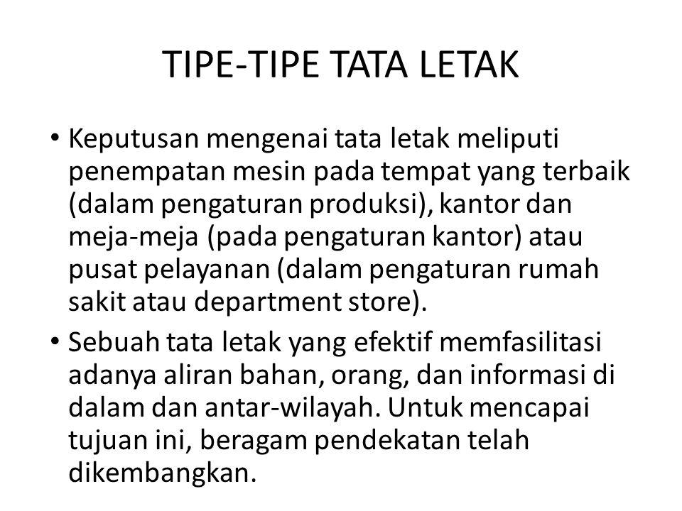 TIPE-TIPE TATA LETAK