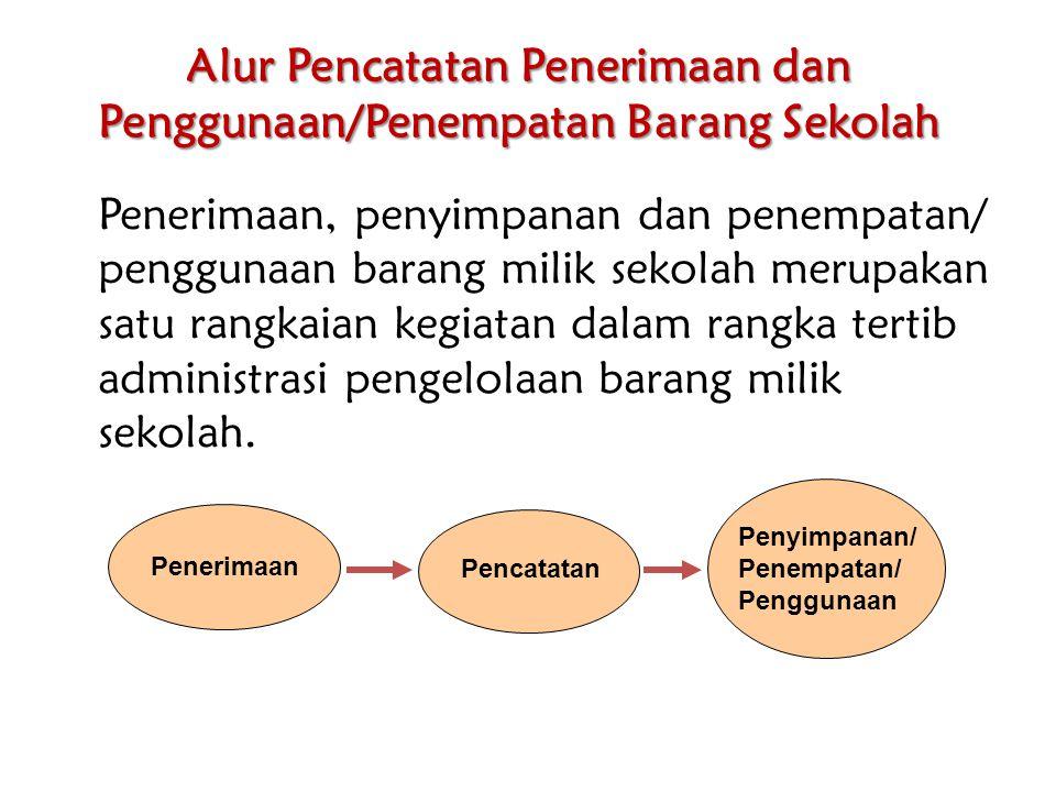 Alur Pencatatan Penerimaan dan Penggunaan/Penempatan Barang Sekolah