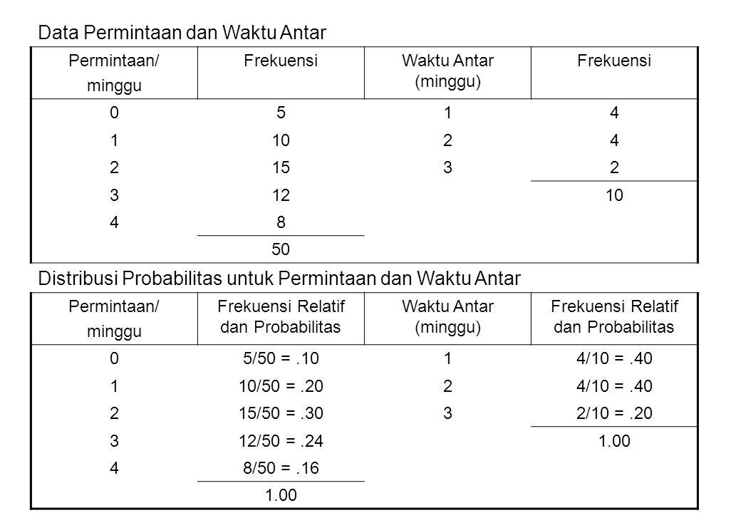 Frekuensi Relatif dan Probabilitas