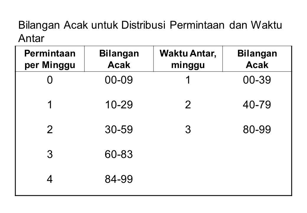 Bilangan Acak untuk Distribusi Permintaan dan Waktu Antar