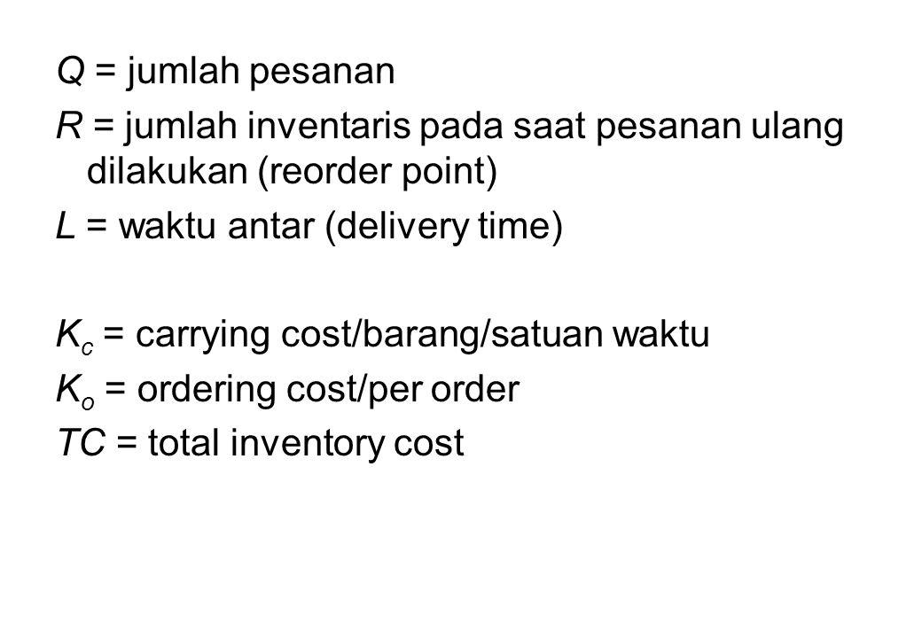 Q = jumlah pesanan R = jumlah inventaris pada saat pesanan ulang dilakukan (reorder point) L = waktu antar (delivery time)