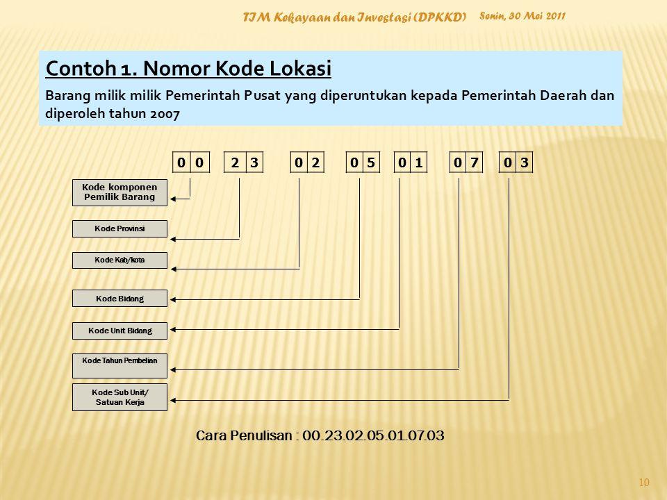 Kode komponen Pemilik Barang Kode Sub Unit/ Satuan Kerja