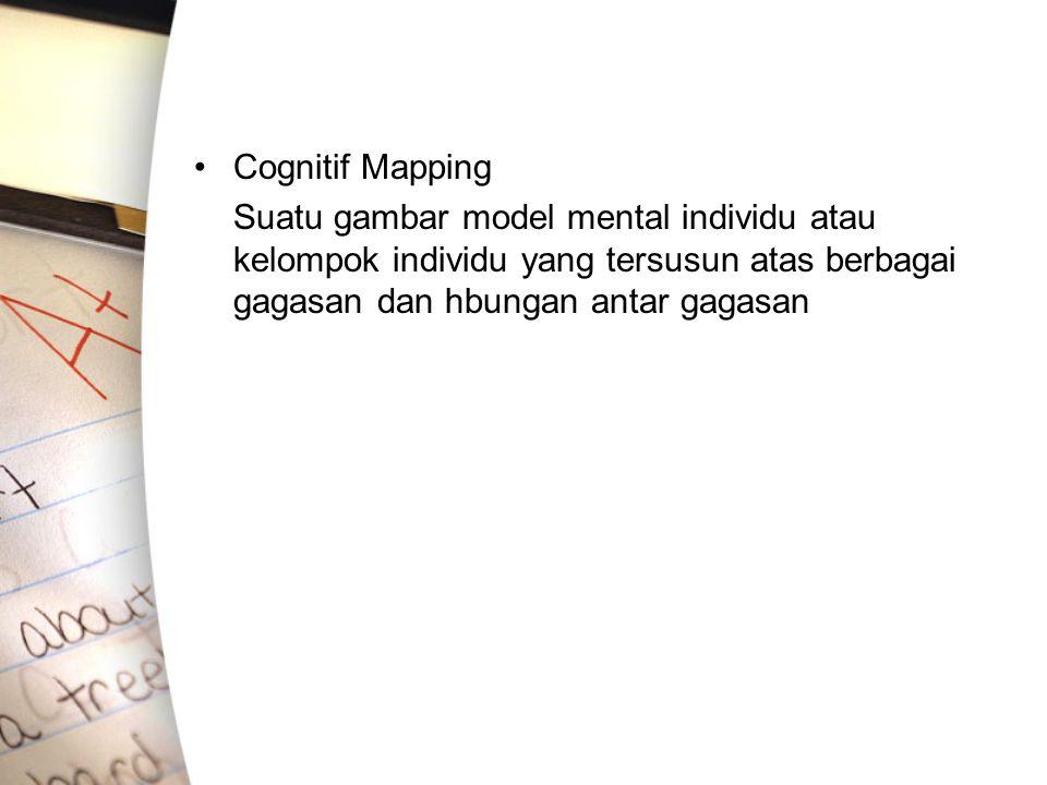 Cognitif Mapping Suatu gambar model mental individu atau kelompok individu yang tersusun atas berbagai gagasan dan hbungan antar gagasan.