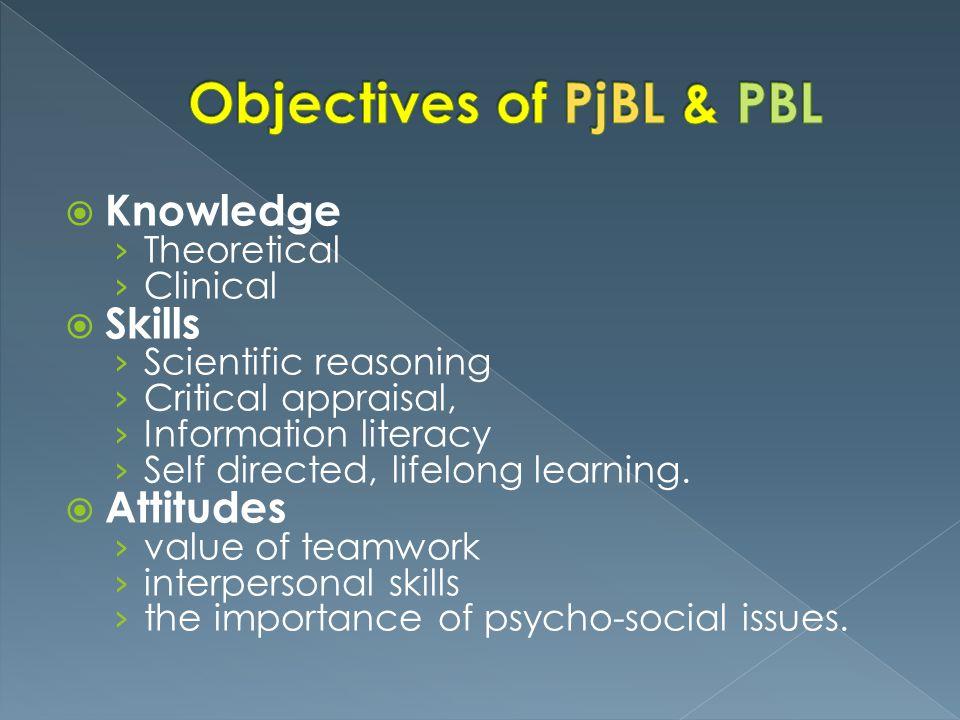 Objectives of PjBL & PBL