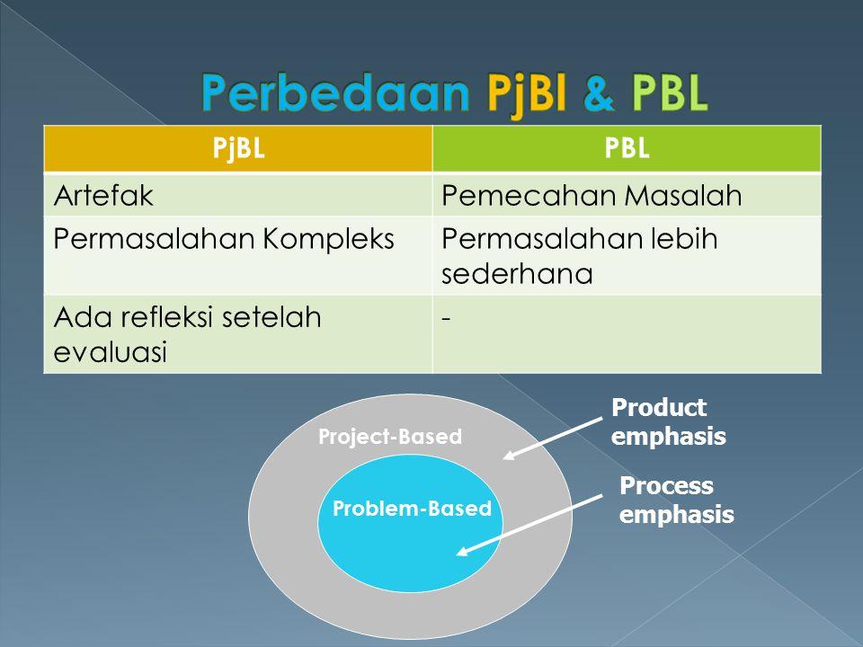 Perbedaan PjBl & PBL PjBL PBL Artefak Pemecahan Masalah