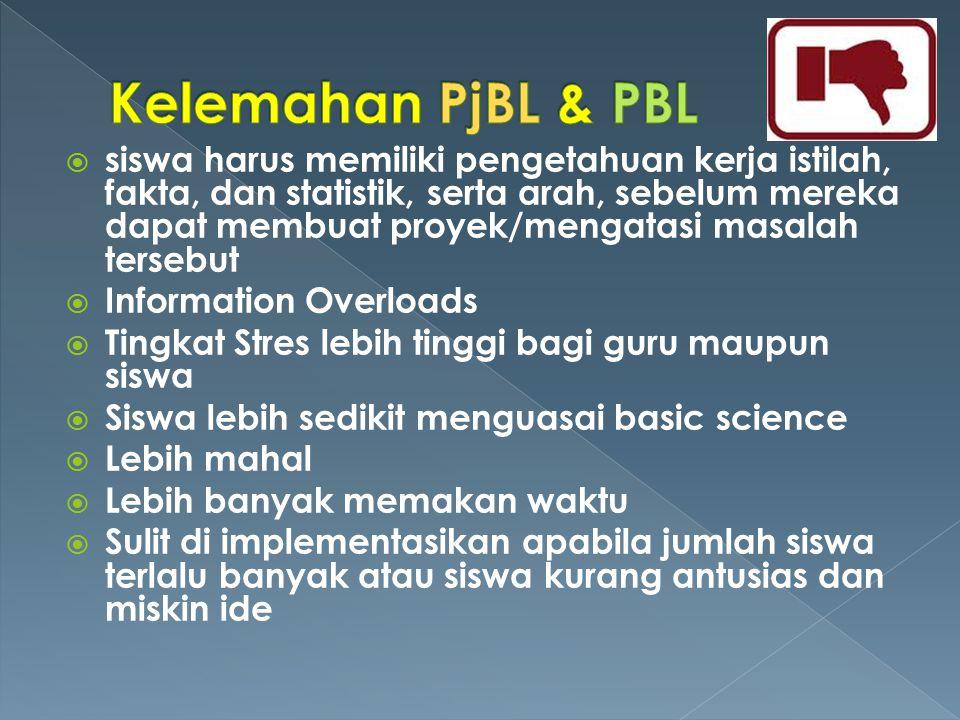 Kelemahan PjBL & PBL