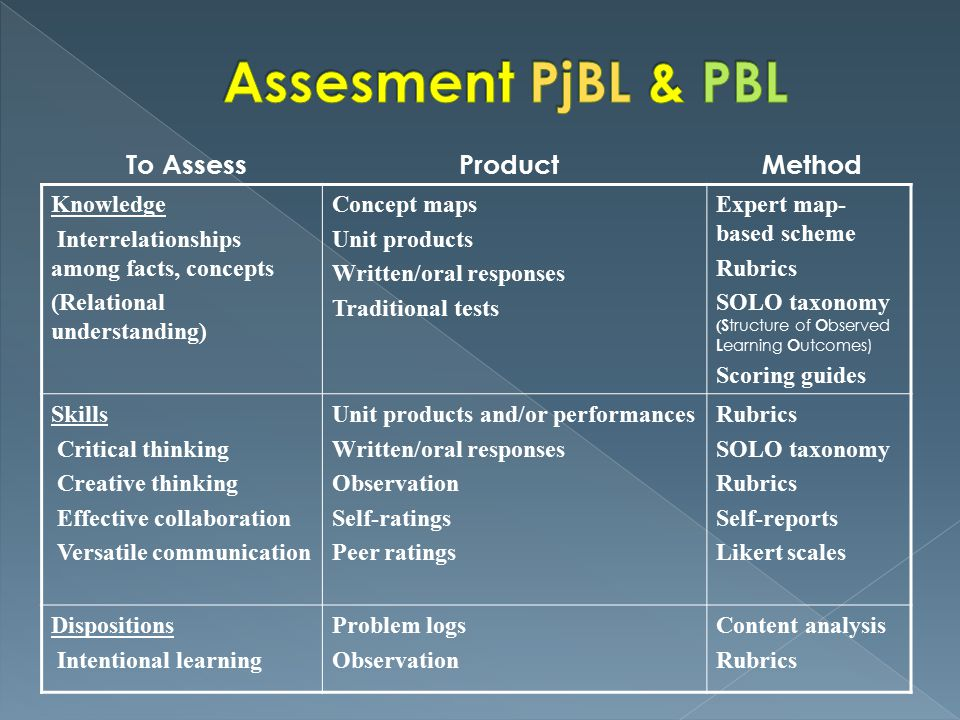 Assesment PjBL & PBL To Assess Product Method Knowledge