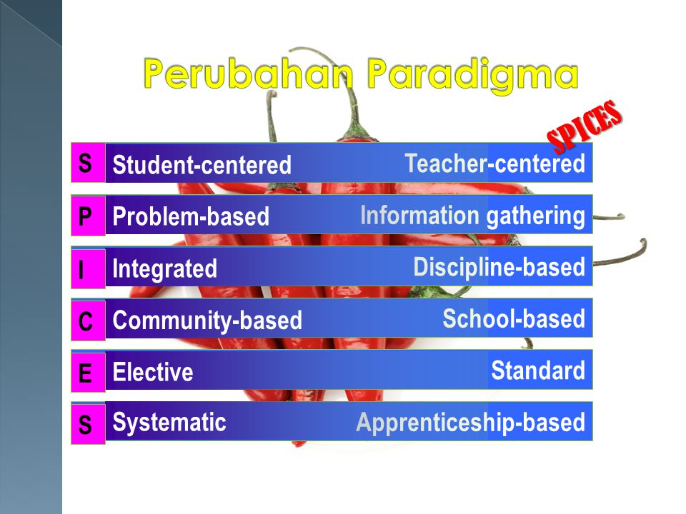 Perubahan Paradigma SPICES S Teacher-centered Information gathering