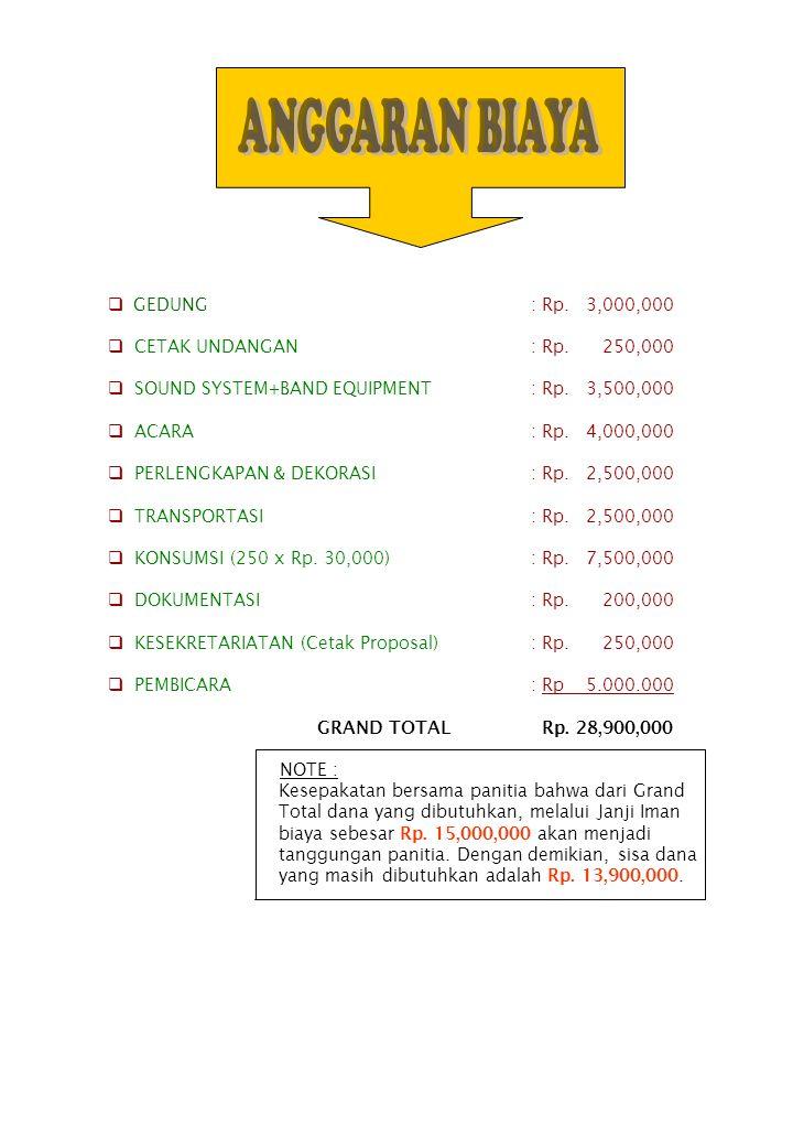 ANGGARAN BIAYA GEDUNG : Rp. 3,000,000 CETAK UNDANGAN : Rp. 250,000