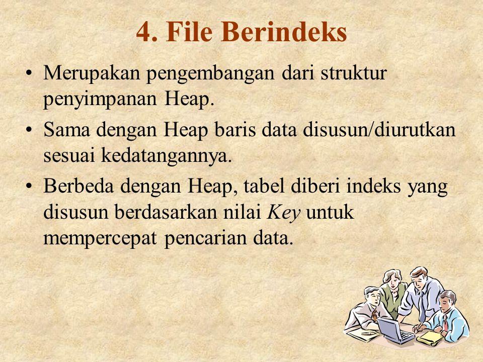 4. File Berindeks Merupakan pengembangan dari struktur penyimpanan Heap. Sama dengan Heap baris data disusun/diurutkan sesuai kedatangannya.