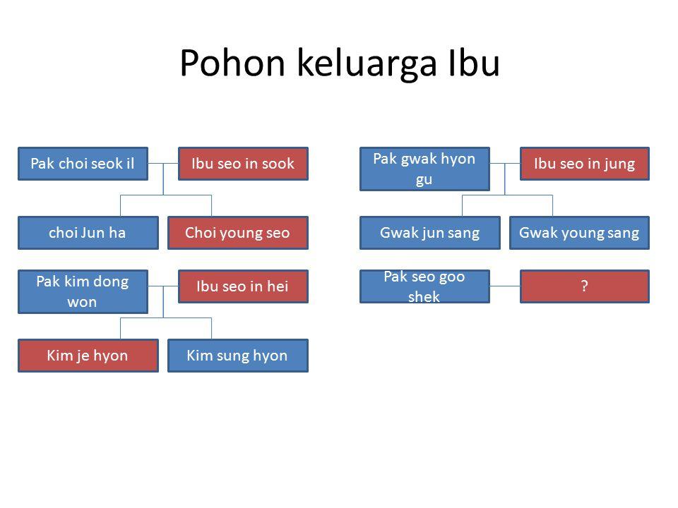 Pohon keluarga Ibu Pak choi seok il Ibu seo in sook Pak gwak hyon gu