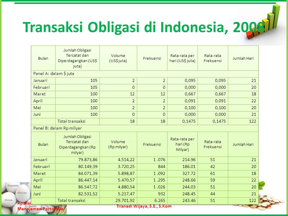 Transaksi Obligasi di Indonesia, 2008