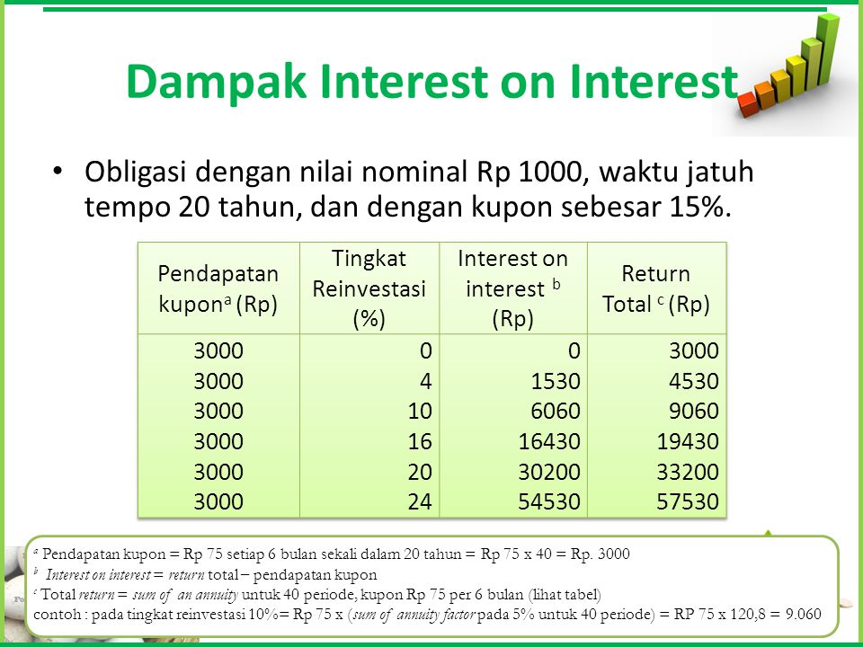 Dampak Interest on Interest