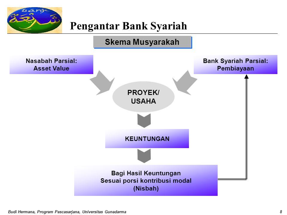 Pengantar Bank Syariah